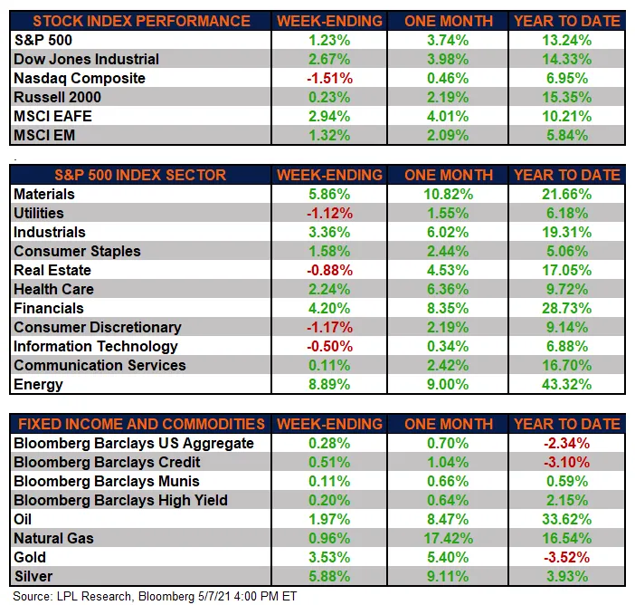 The major US markets were mixed this week, as strong gains in value-oriented sectors were partially offset by continued declines in the growth style.